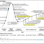 Gartner Sourcing and Procurement Hype Cycle