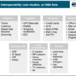 Interoperablity Examples