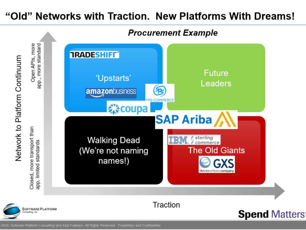 Networks vs. Platforms in Supply Chain Automation