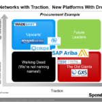 Networks to Platforms