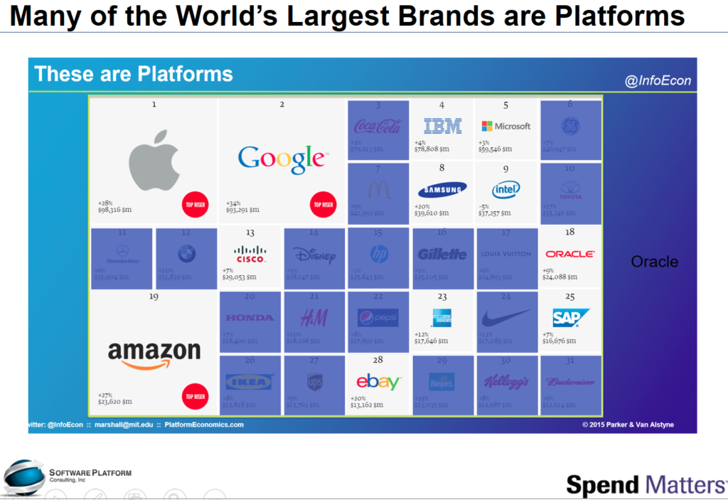 Leading Brands are Plaftorms
