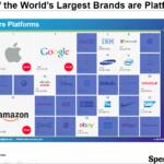 World's Largest Platforms