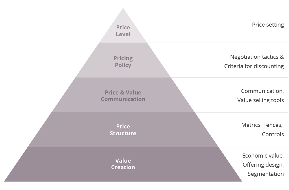 Strategic Pricing Pyramid