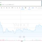 Cvent Stock Price