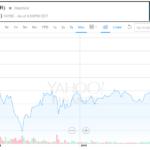 Textura Stock Price
