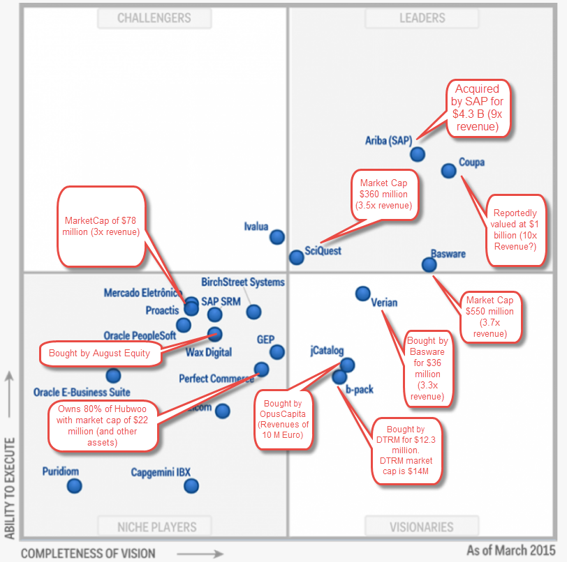 Gartner Magic Procure to Pay Quadrant with Valuations