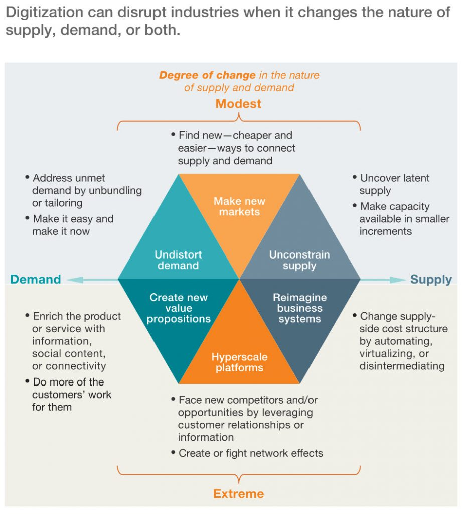 McKinsey Disruptive Innovation