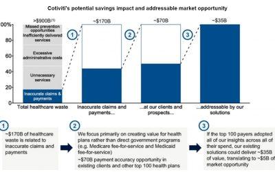 Cotiviti:  Finally Another Enterprise Commerce Provider Goes Public