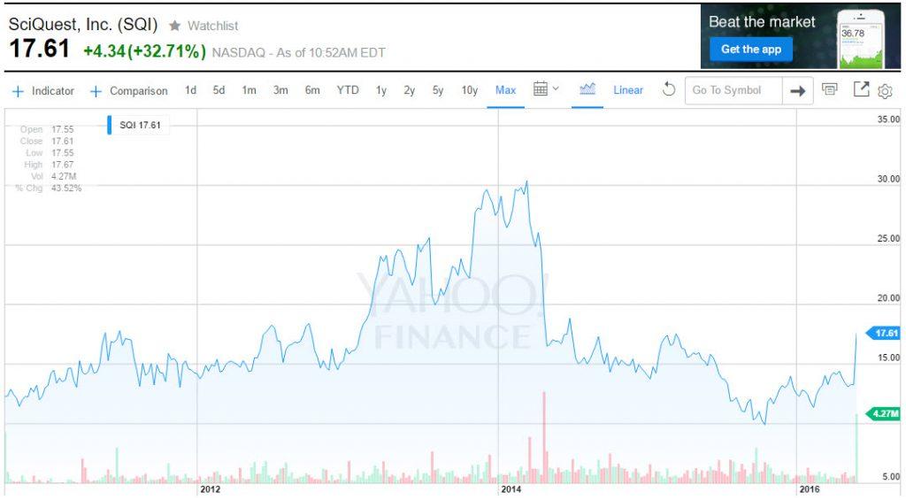Sciquest Stock Price #2