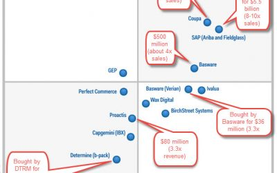 2016 Gartner Magic Quadrant for Procure-to-Pay Suites