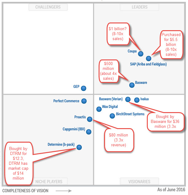 2016 Gartner Magic Quadrant for Procure to Pay Suites