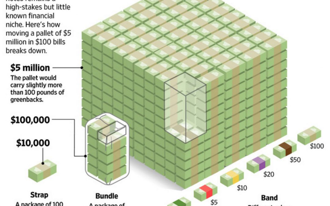 What it costs to move money—literally.