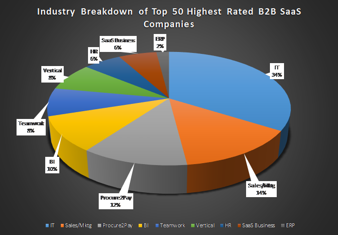 Industry Breakdown of B2B SaaS Companies