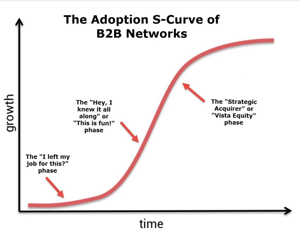taulia-adoption-curve