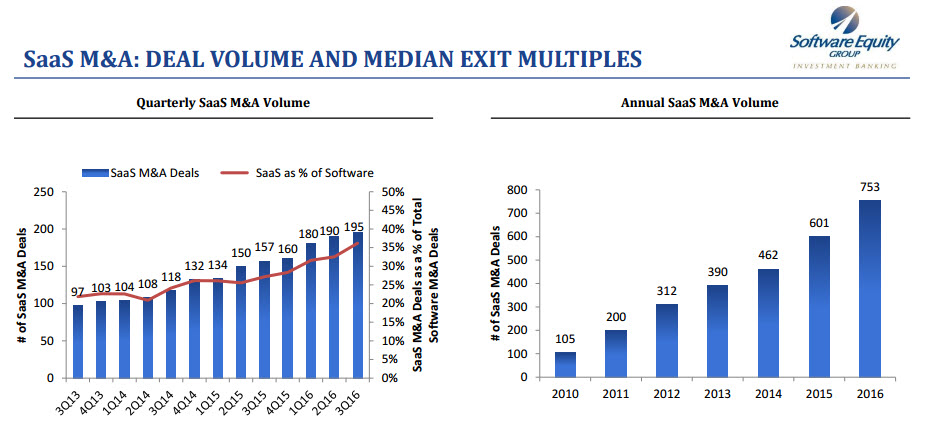 SaaS Proliferation and SaaS M&A