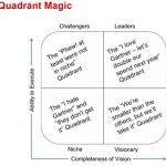Magic Quadrant Magic