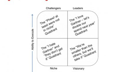 Gartner Magic Quadrant for Strategic Sourcing Application Suites