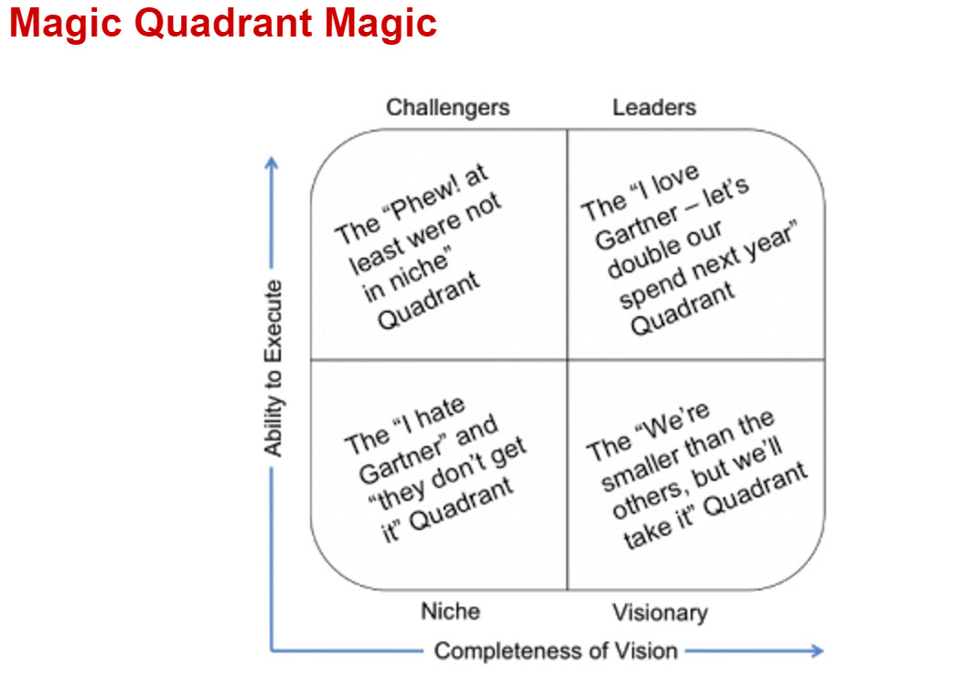 Gartner Magic Quadrant For Strategic Sourcing Application