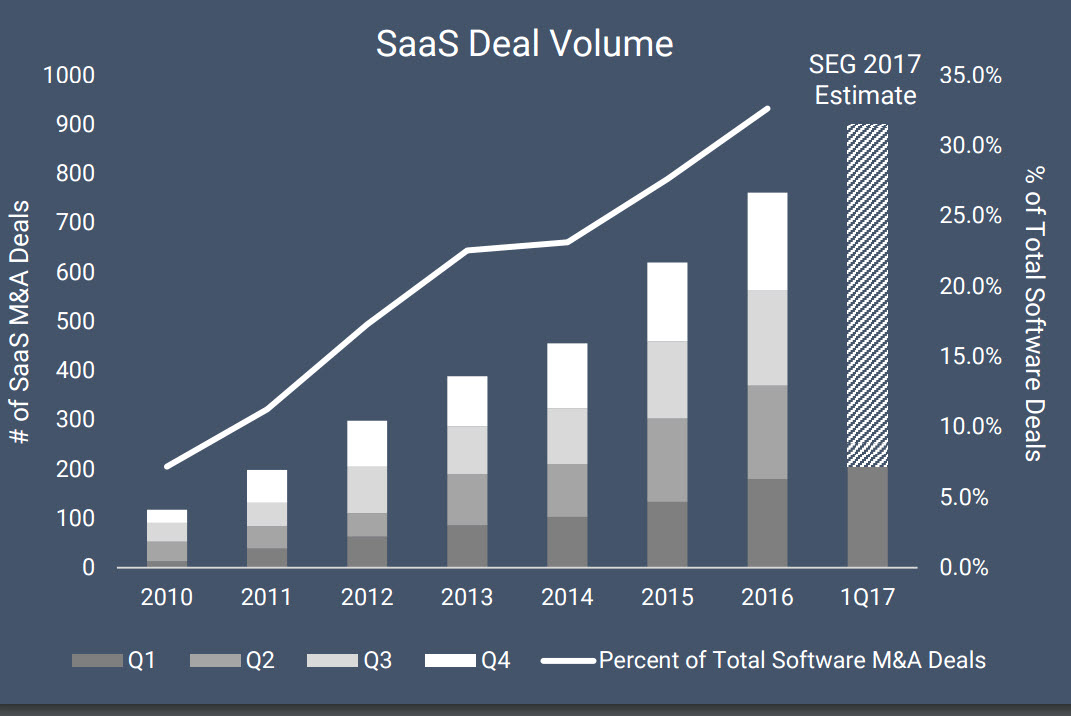 Enterprise SaaS M&A Activity Just Keeps Accelerating