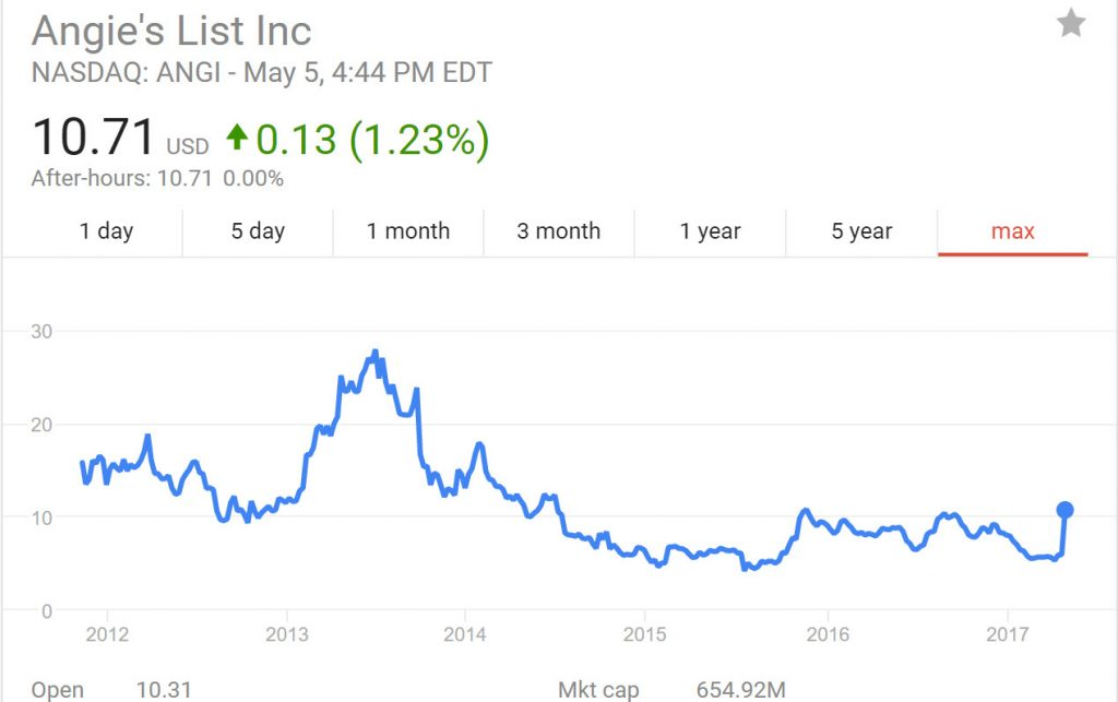 Angie's List Stock Price