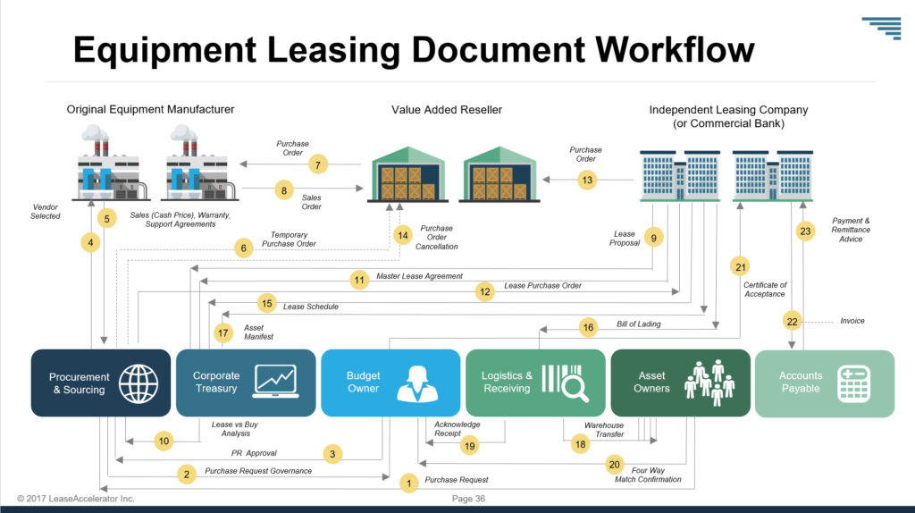 Leased Equipment Workflow