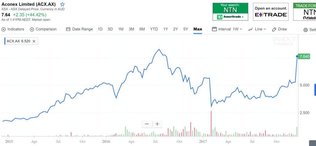 aconex stock price