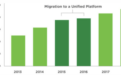 Five Lessons in the Journey from Elance to Upwork IPO