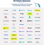 50 Future Unicorns