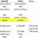 Upwork Versus Fiverr Financial comparison