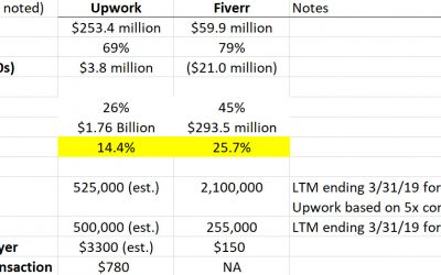Upwork Versus Fiverr:  Battle of the Freelance Marketplaces?
