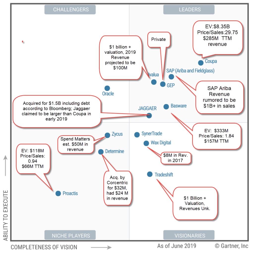 Gartner 2019 Magic Quadrant for Procure-to-Pay Suites (with