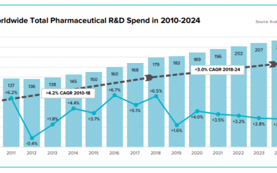 The Battle For Life Sciences R&D Spend