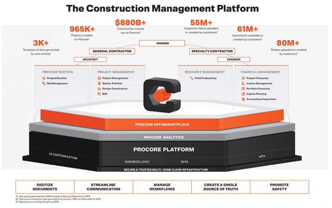 Procore, a Construction SaaS Vendor, Files for IPO