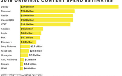 Hollywood's Content Wars: Who is Managing All of That Spend?