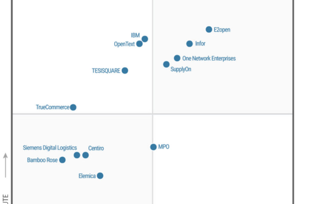 Magic Quadrant for Multi-Enterprise Supply Chain Business Networks