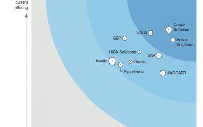 The Forrester Wave™: Supplier Risk And Performance Management Platforms, Q3 2020