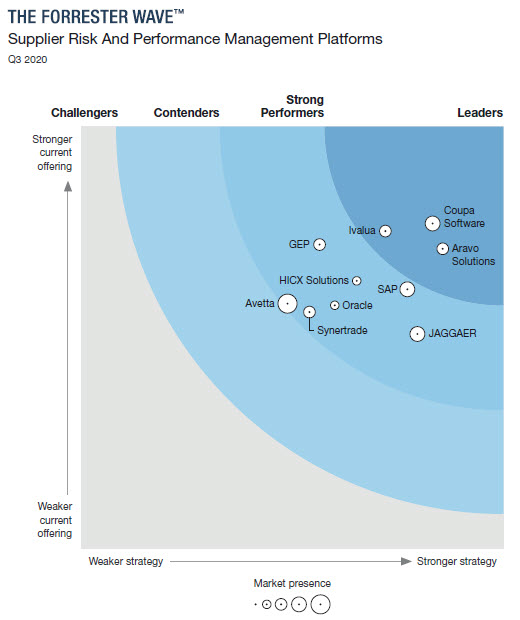 The Forrester Wave™: Supplier Risk And Performance Management Platforms, Q3 2020