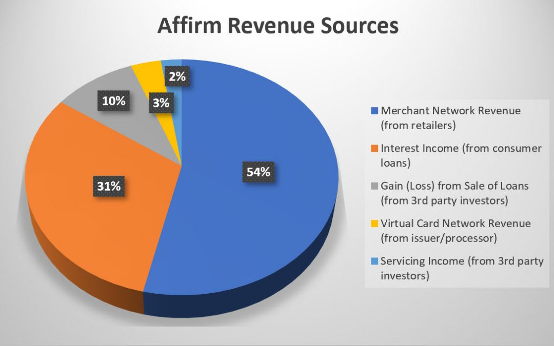 The Affirm S-1