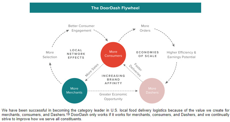 Six Lessons from the DoorDash Platform