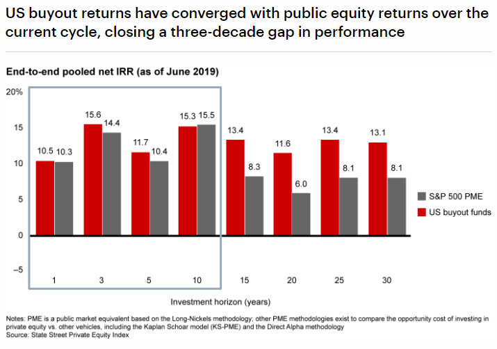 Graphic showing buyout returns have converged with public equity markets