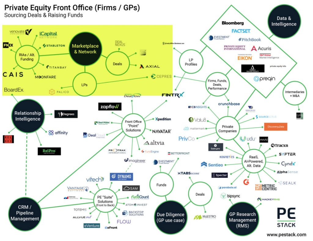 Graphic showing a graph of relationships between PE firms and data providers