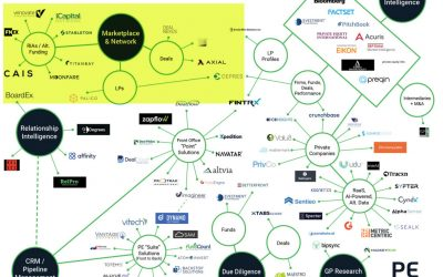 Investment Marketplaces