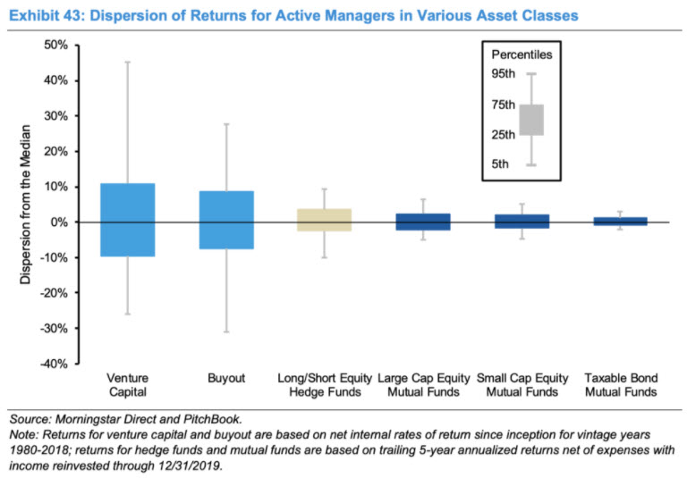 Graphic of dispersion of returns of various asset classes