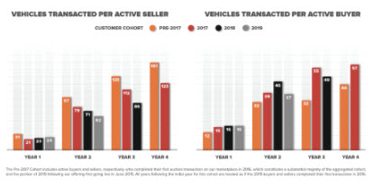 Vehicles per active buyer and supplier