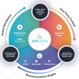Graphic depicting AppLovin flywheel