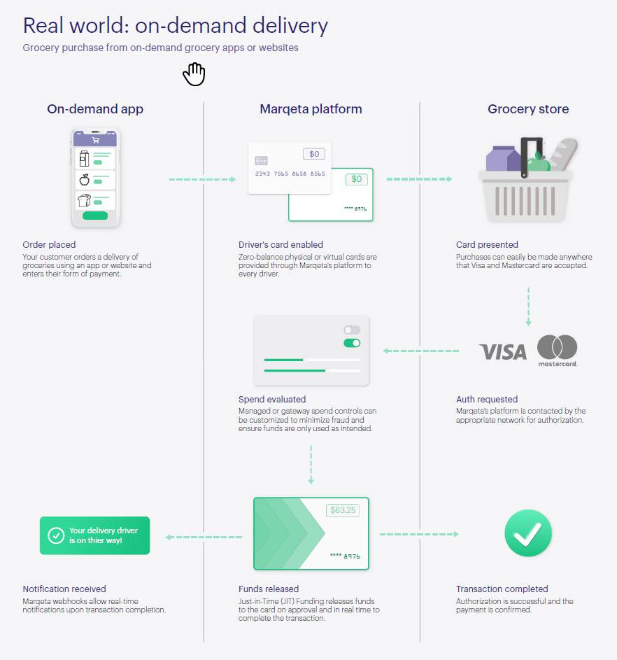 Flow diagram of instacart transaction