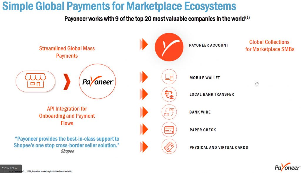 Graphic depicting Payoneer's marektplace offering