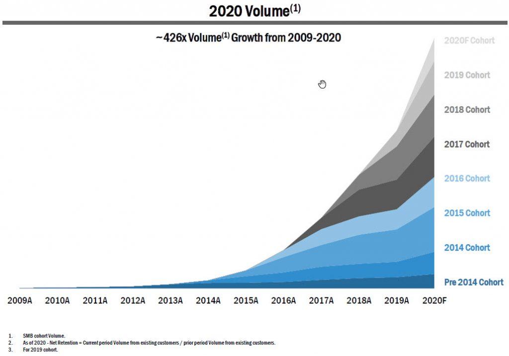 Chart showing Payoneer volume ramp
