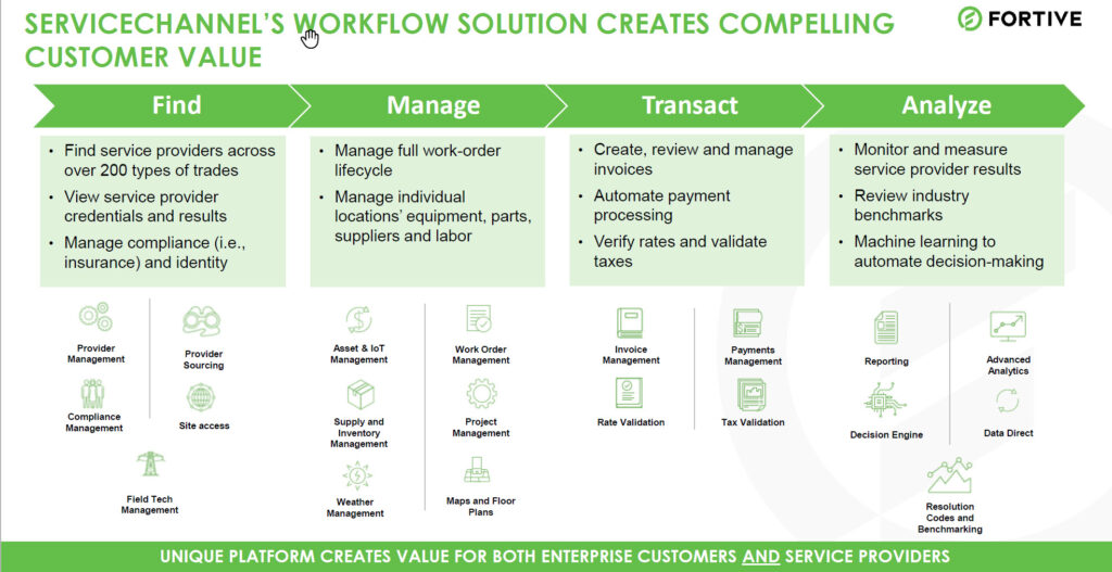 Description of ServiceChannel workflow